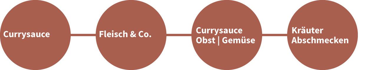 Kochablauf Rotes Curry