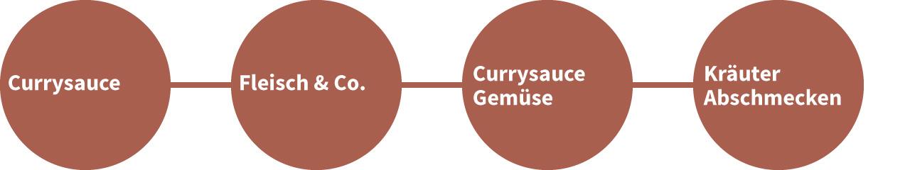 Kochablauf Gruenes Curry